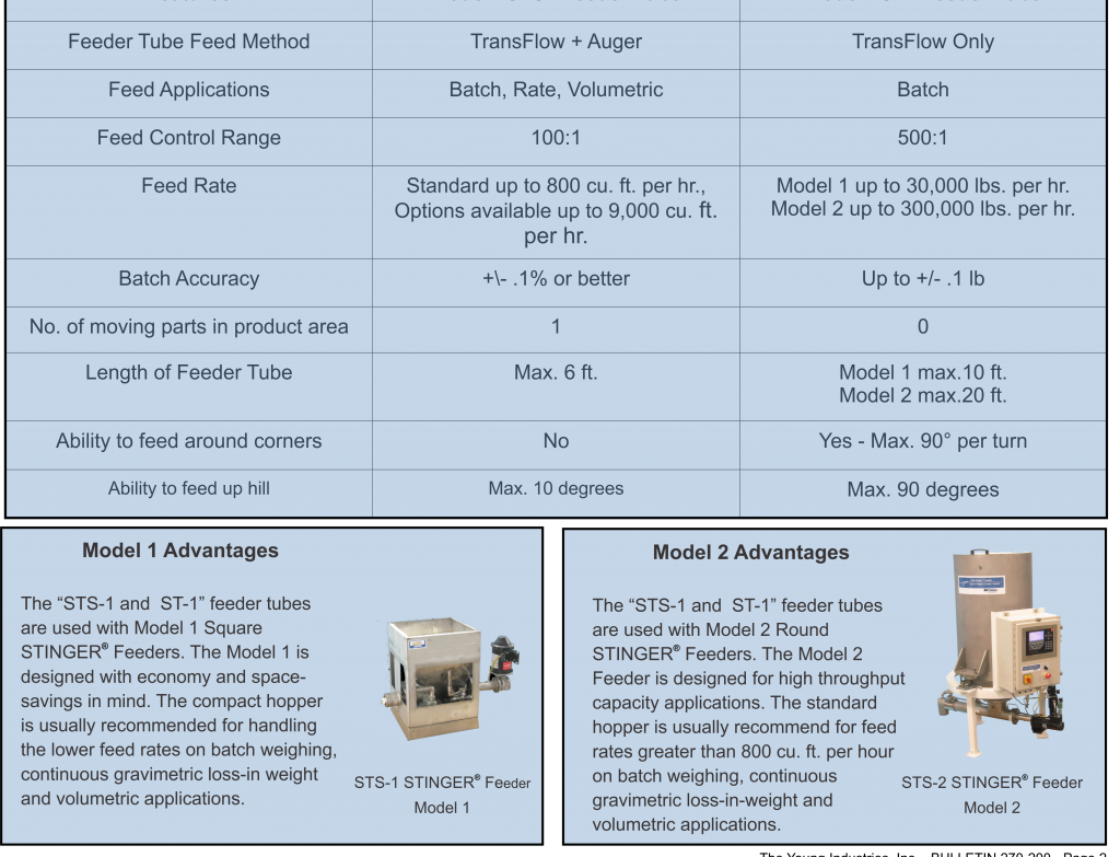 to product assets volumetric metering overview dry needs line feeder built pdf equipment robustly handling satisfy your acrison high performance solids